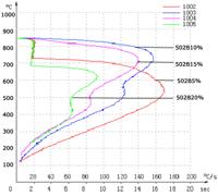 水性淬火液冷却特性曲线图
